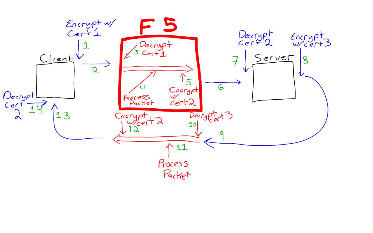 Explanation  F5 Ltm Full